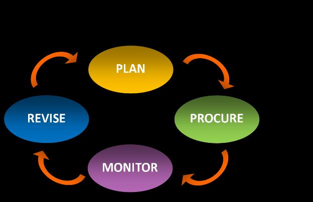 Commissioning diagram